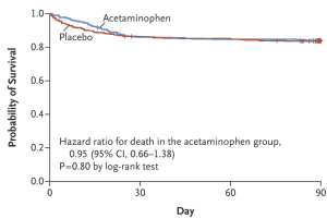 Acetaminophen for Fever in Critically Ill Patients