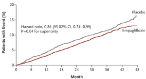 Empagliflozin, Cardiovascular Outcomes, and Mortality in Type 2 Diabetes